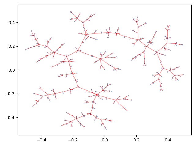 tmap - Visualize big high-dimensional data